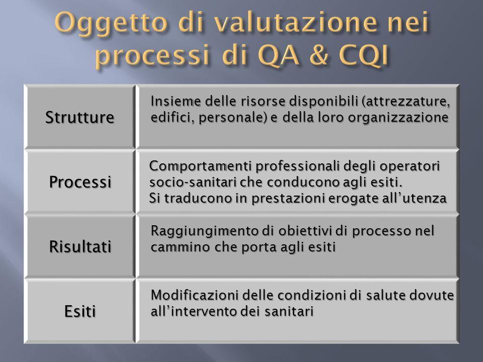 Oggetto di valutazione nei processi di QA & CQI