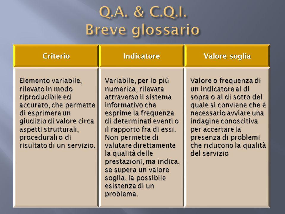 Q.A. & C.Q.I. Breve glossario
