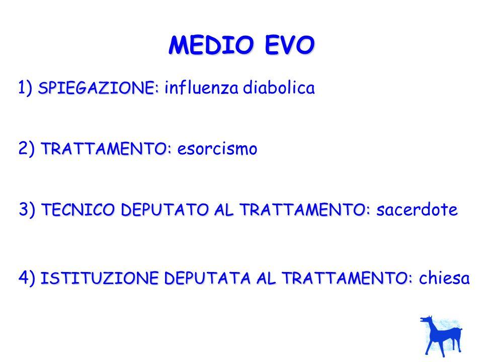 MEDIO EVO 1) SPIEGAZIONE: influenza diabolica