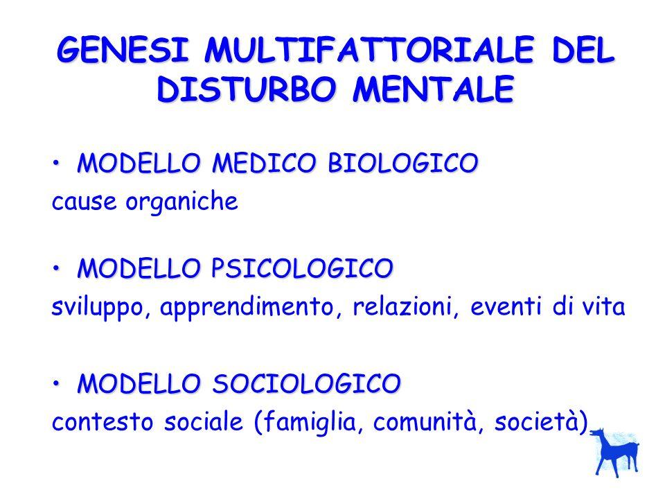 GENESI MULTIFATTORIALE DEL DISTURBO MENTALE