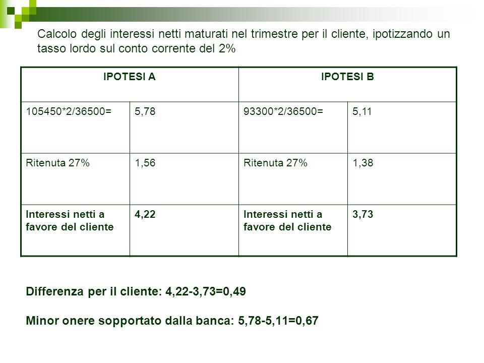 Calcolo degli interessi netti maturati nel trimestre per il cliente, ipotizzando un tasso lordo sul conto corrente del 2%