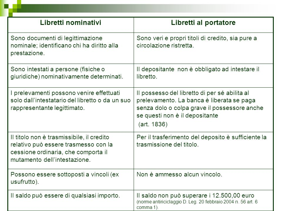Libretti al portatore Libretti nominativi