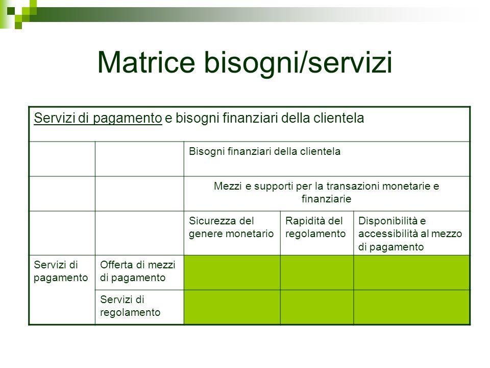 Matrice bisogni/servizi