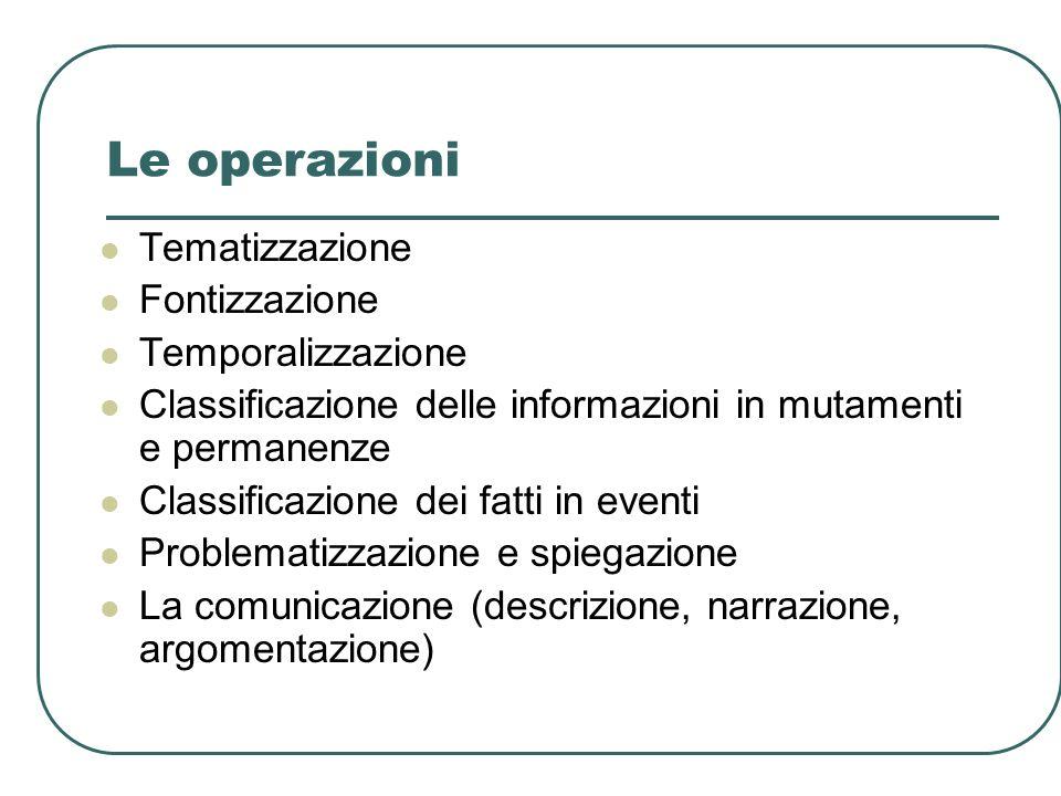 Le operazioni Tematizzazione Fontizzazione Temporalizzazione