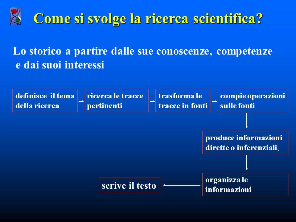 Come si svolge la ricerca scientifica