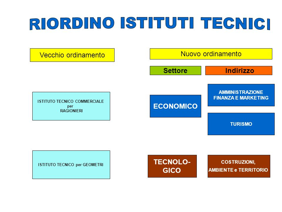 ISTITUTO TECNICO COMMERCIALE ISTITUTO TECNICO per GEOMETRI
