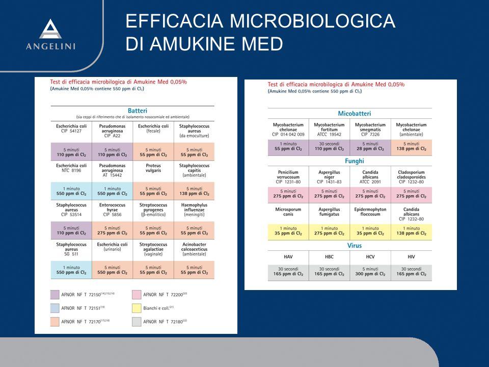 EFFICACIA MICROBIOLOGICA DI AMUKINE MED