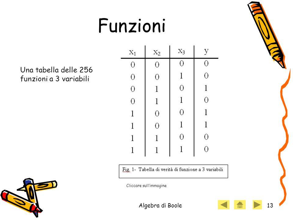 Funzioni Una tabella delle 256 funzioni a 3 variabili Algebra di Boole