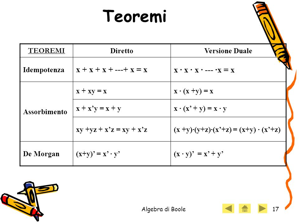Teoremi x + x + x + ---+ x = x x · x · x · --- ·x = x TEOREMI Diretto