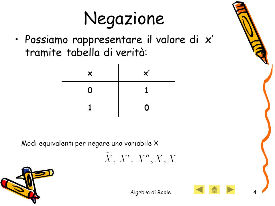 Negazione Possiamo rappresentare il valore di x' tramite tabella di verità: x. x' 1. Modi equivalenti per negare una variabile X.
