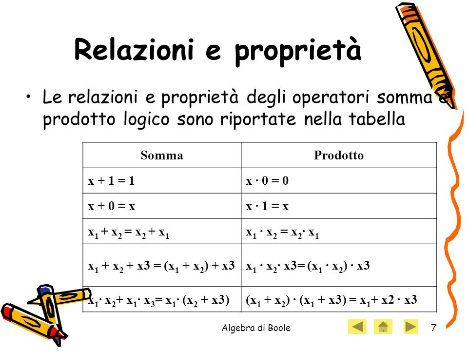 Relazioni e proprietà Le relazioni e proprietà degli operatori somma e prodotto logico sono riportate nella tabella.
