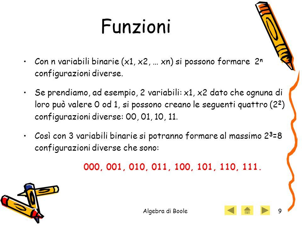 Funzioni Con n variabili binarie (x1, x2, … xn) si possono formare 2n configurazioni diverse.