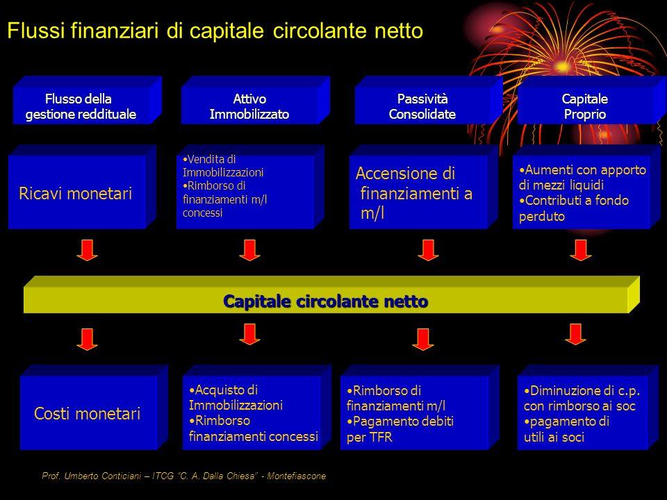 Flussi finanziari di capitale circolante netto