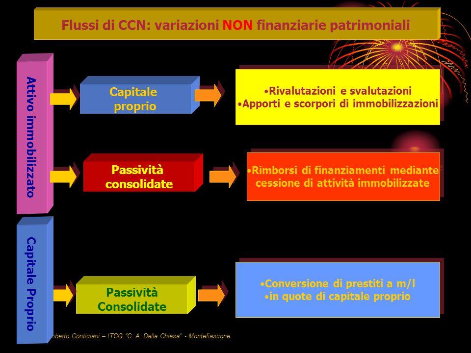 Variazioni non finanziarie Patrimoniali