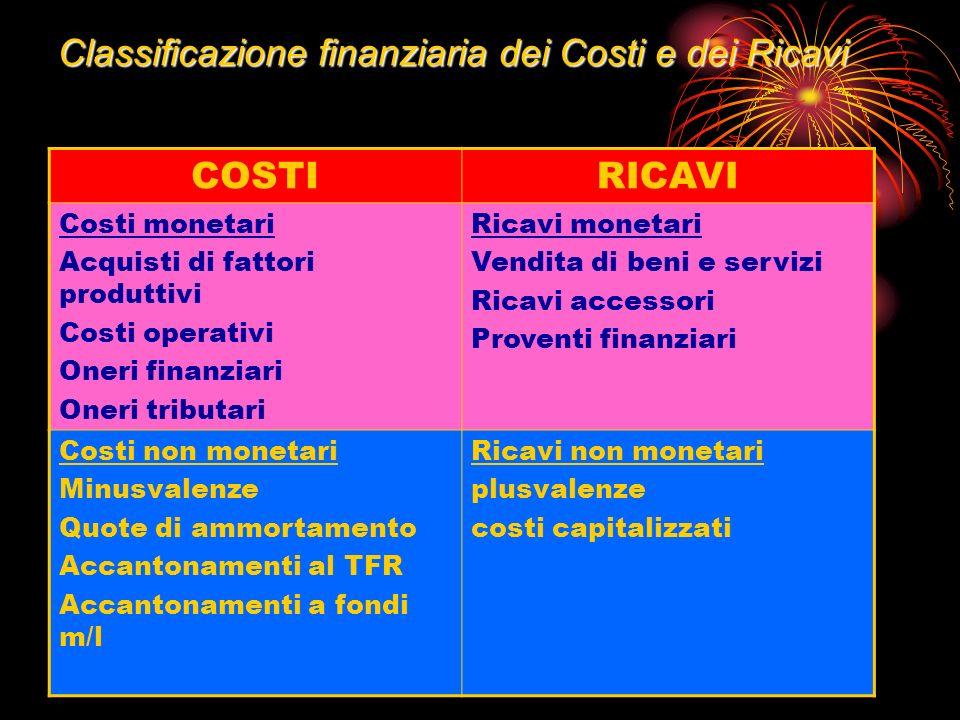 Classificazione finanziaria dei Costi e dei Ricavi