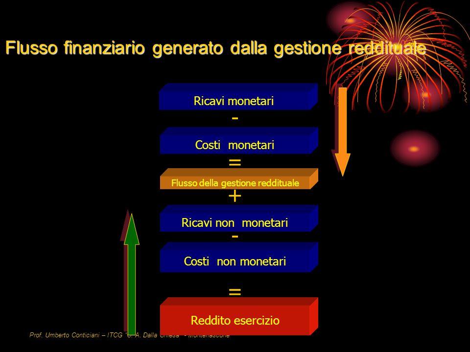 Flusso finanziario generato dalla gestione reddituale