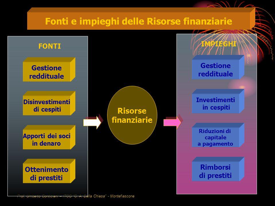 Fonti e impieghi delle Risorse finanziarie