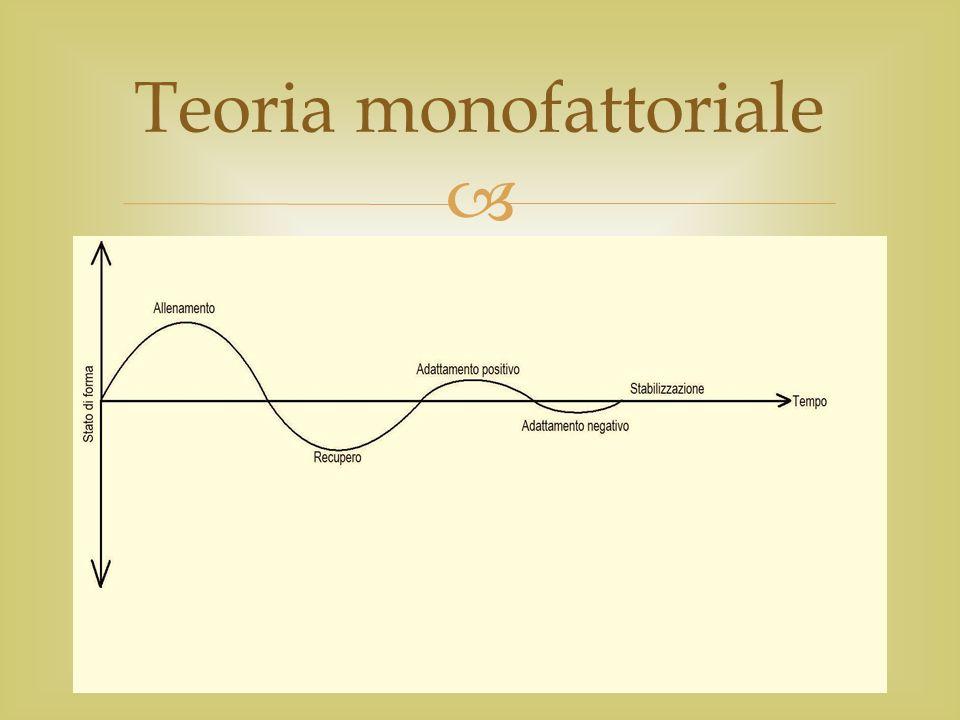 Teoria monofattoriale