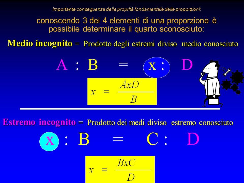 Importante conseguenza della proprità fondamentale delle proporzioni: conoscendo 3 dei 4 elementi di una proporzione è possibile determinare il quarto sconosciuto: