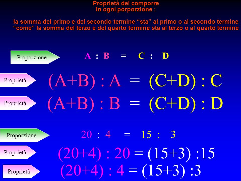 (A+B) : A = (C+D) : C (A+B) : B = (C+D) : D (20+4) : 20 = (15+3) :15