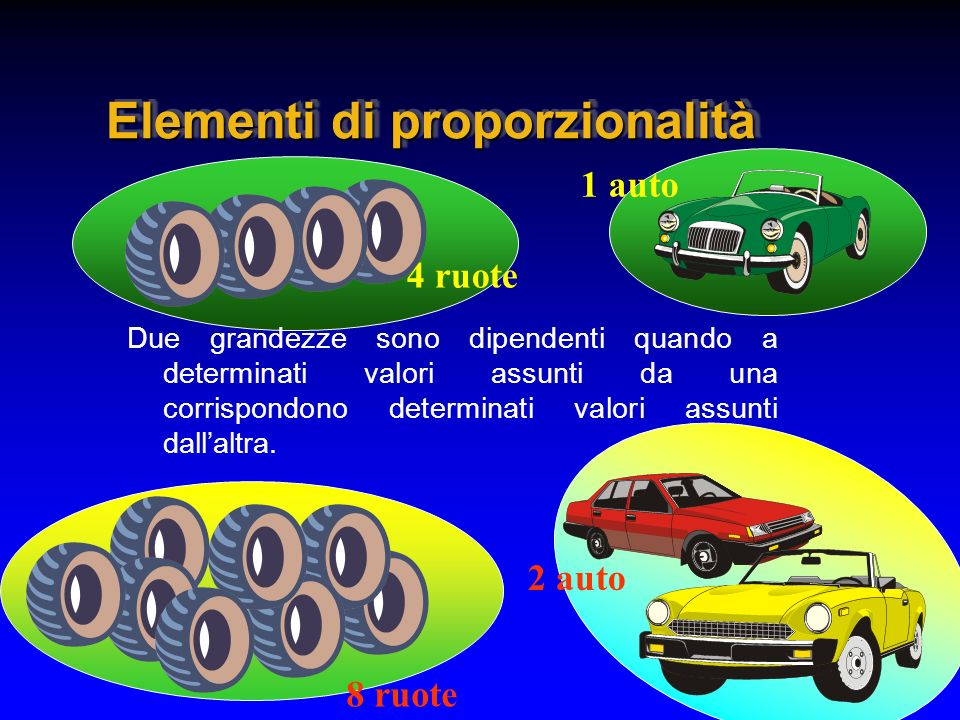 Elementi di proporzionalità