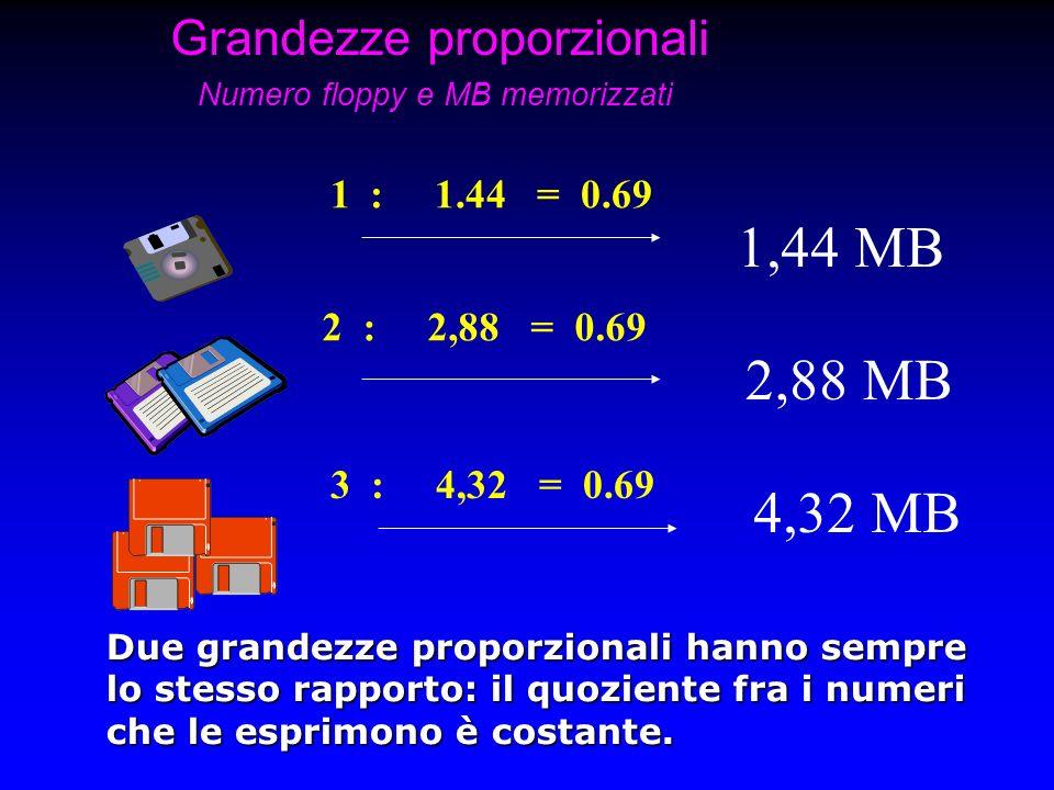 Grandezze proporzionali Numero floppy e MB memorizzati