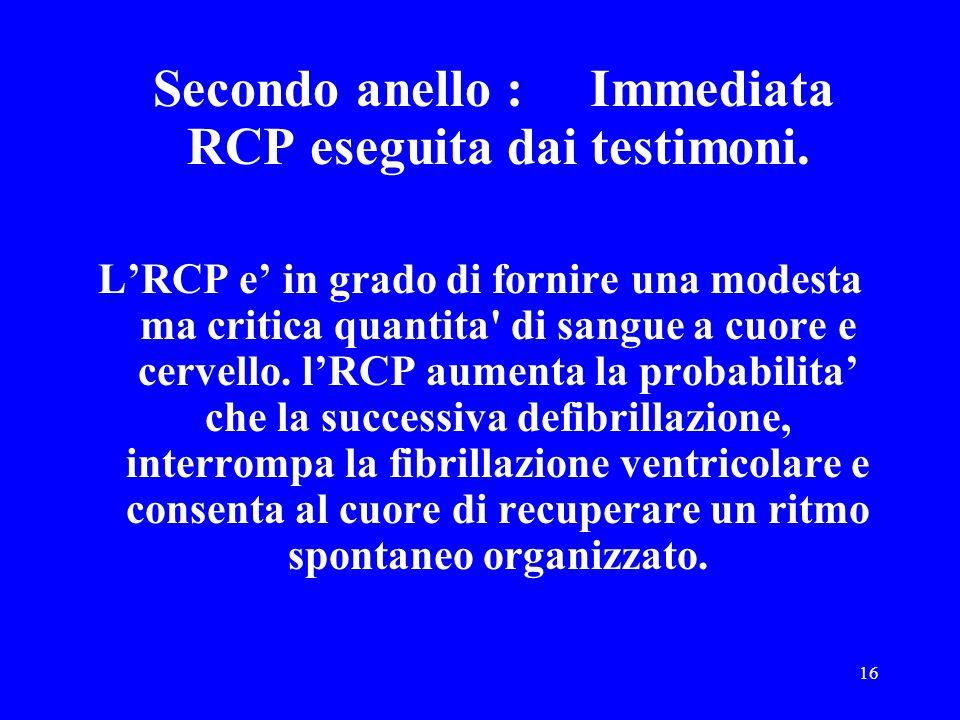 Secondo anello : Immediata RCP eseguita dai testimoni.