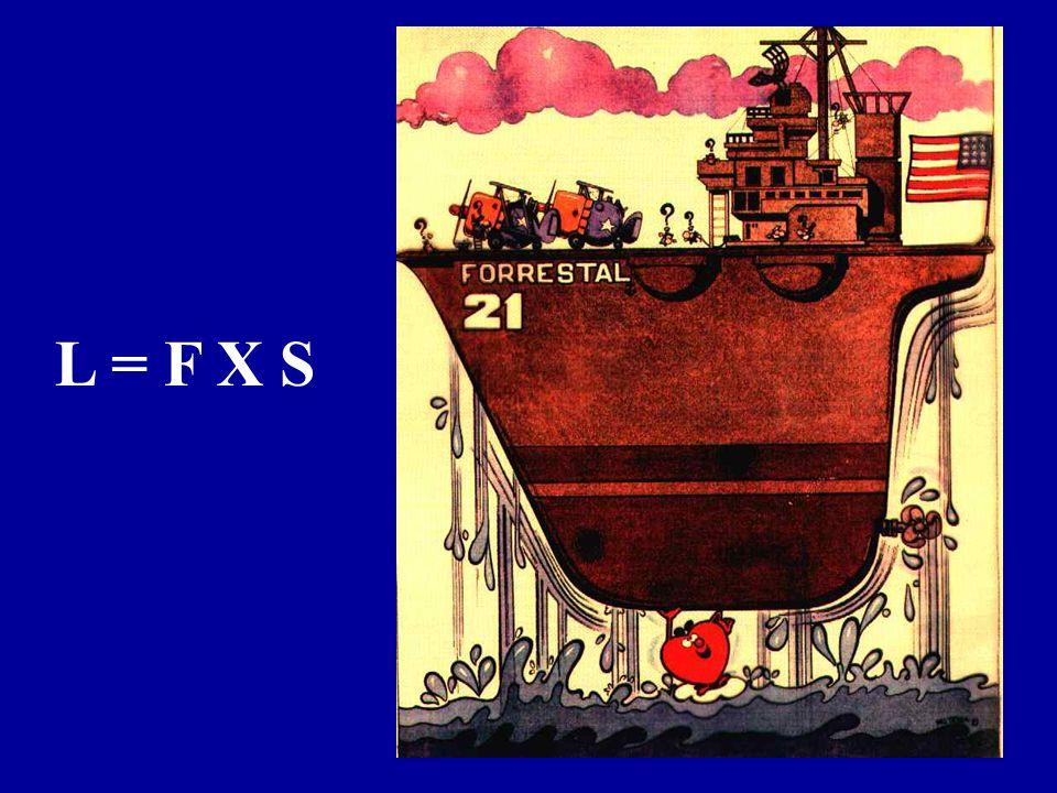L = F X S Il lavoro svolto dal cuore nell'arco della vita di un uomo è equivalente a quello necessario per sollevare una portaerei.
