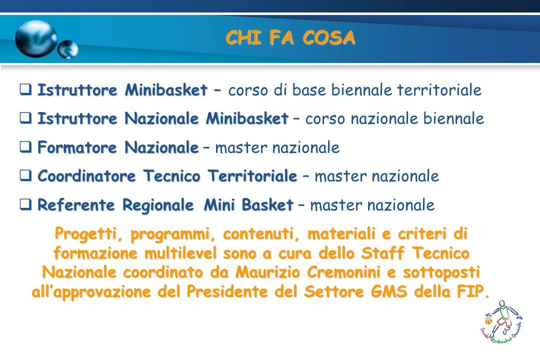 CHI FA COSA Istruttore Minibasket – corso di base biennale territoriale. Istruttore Nazionale Minibasket – corso nazionale biennale.
