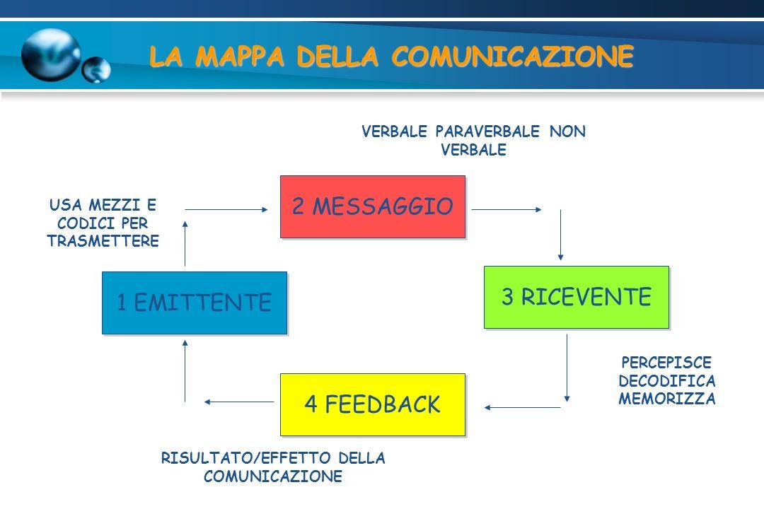 LA MAPPA DELLA COMUNICAZIONE