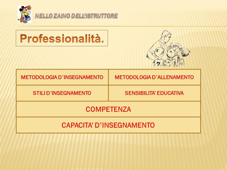 Professionalità. COMPETENZA CAPACITA' D'INSEGNAMENTO