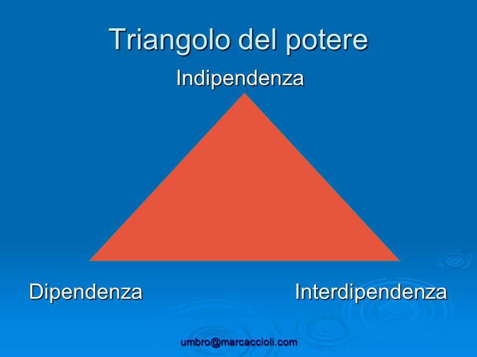 Triangolo del potere Indipendenza Dipendenza Interdipendenza