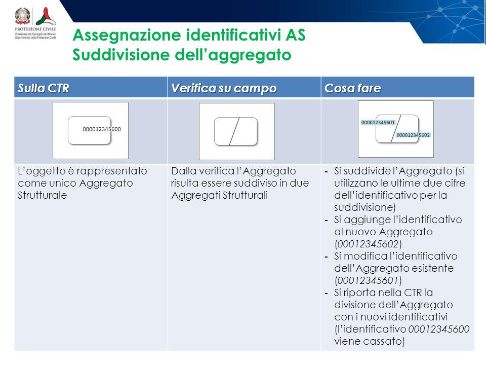 Assegnazione identificativi AS Suddivisione dell'aggregato