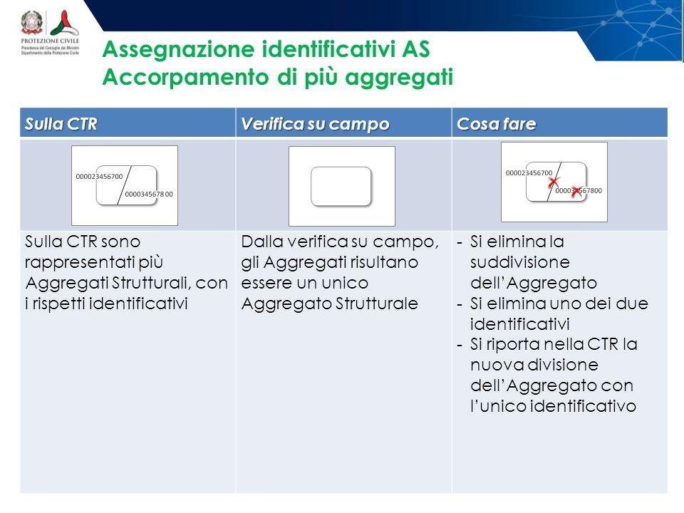 Assegnazione identificativi AS Accorpamento di più aggregati