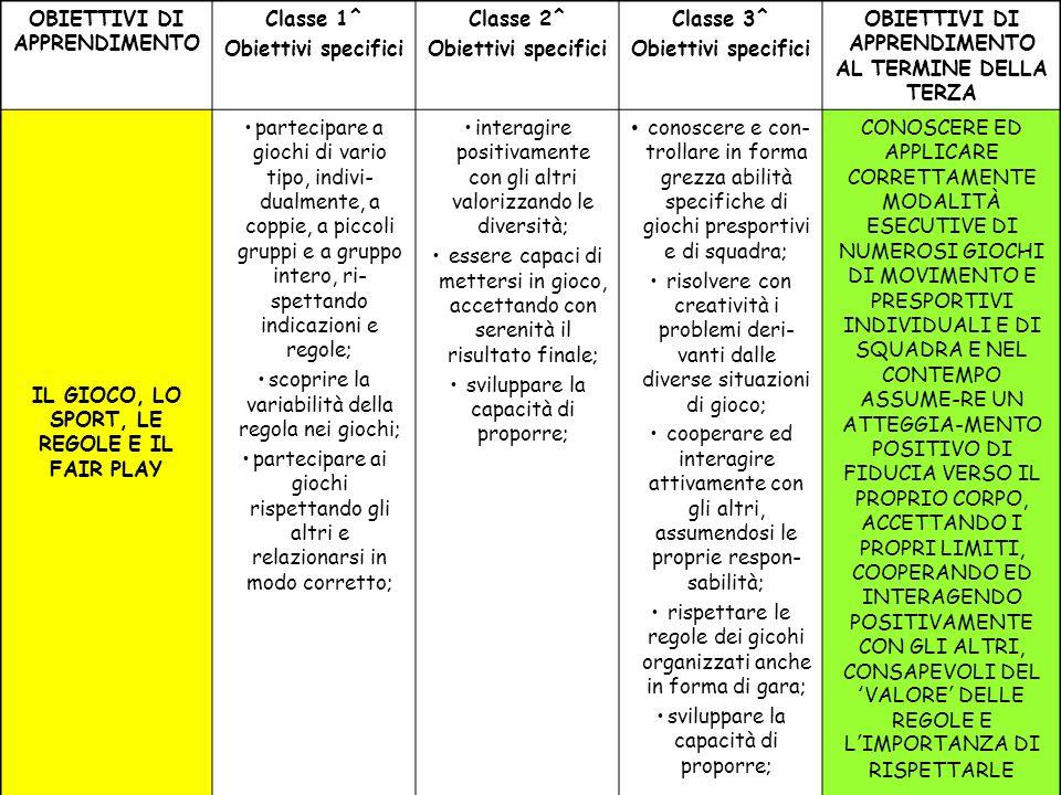 OBIETTIVI DI APPRENDIMENTO Classe 1^ Obiettivi specifici Classe 2^