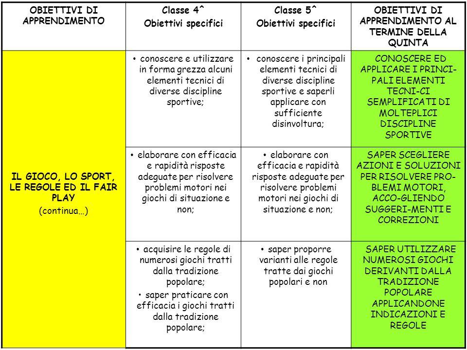 OBIETTIVI DI APPRENDIMENTO Classe 4^ Obiettivi specifici Classe 5^