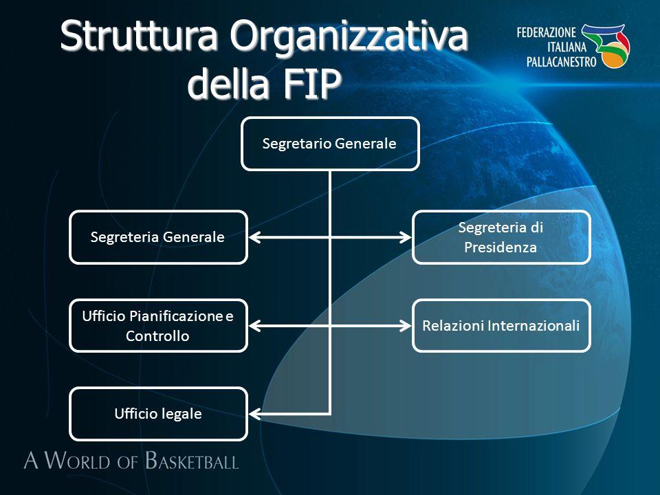 Struttura Organizzativa della FIP