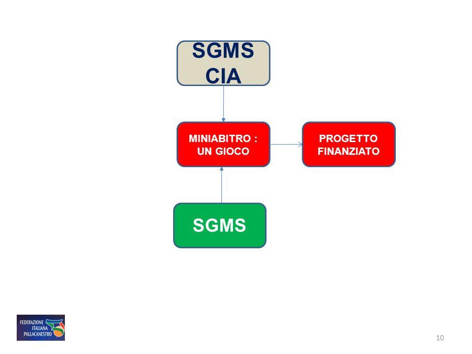 SGMS CIA MINIABITRO : UN GIOCO PROGETTO FINANZIATO SGMS 10