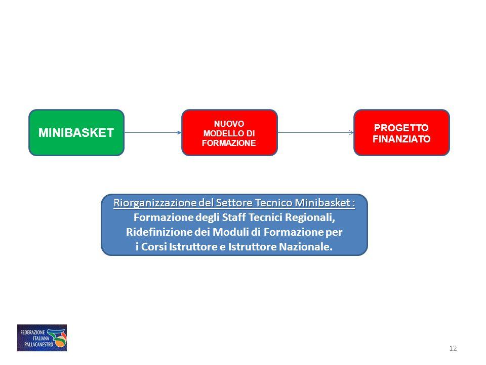 Formazione degli Staff Tecnici Regionali,