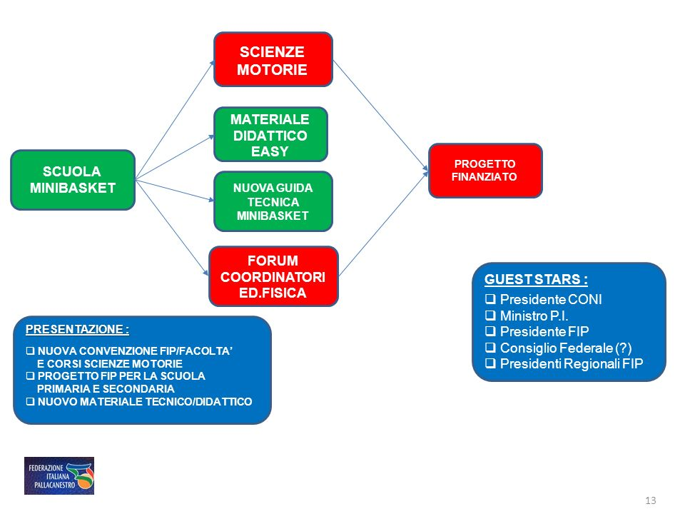 SCIENZE MOTORIE MATERIALE DIDATTICO EASY SCUOLA MINIBASKET FORUM