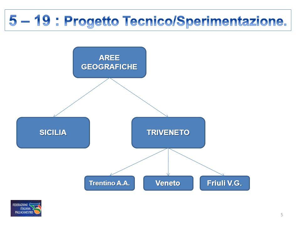 5 – 19 : Progetto Tecnico/Sperimentazione.