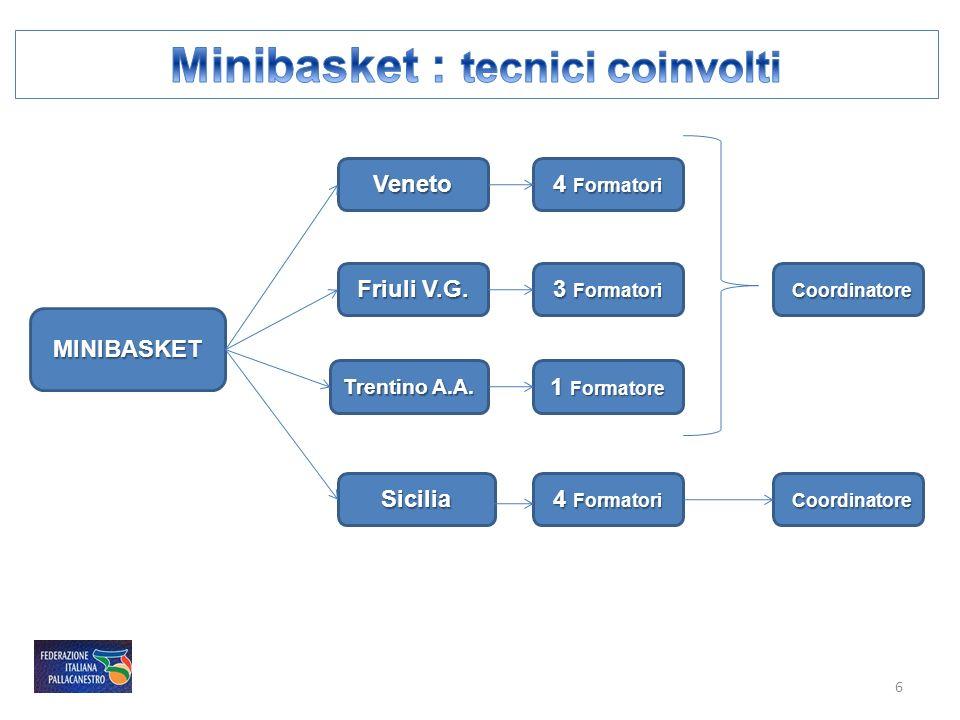Minibasket : tecnici coinvolti