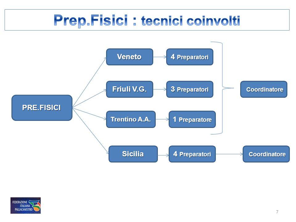 Prep.Fisici : tecnici coinvolti