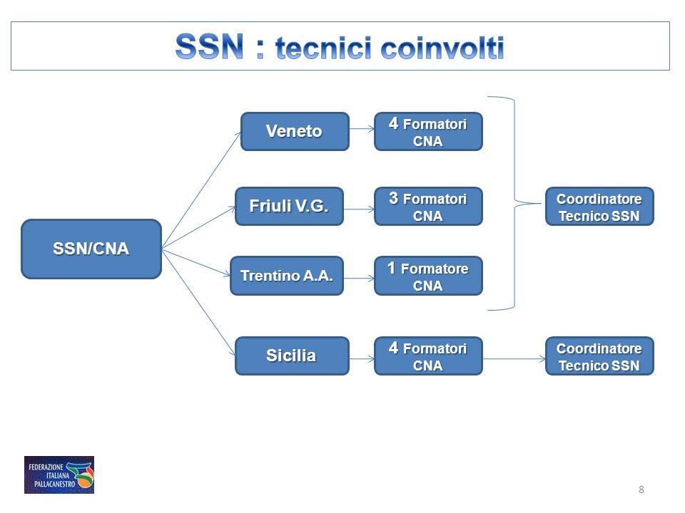 SSN : tecnici coinvolti