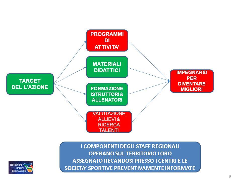 I COMPONENTI DEGLI STAFF REGIONALI