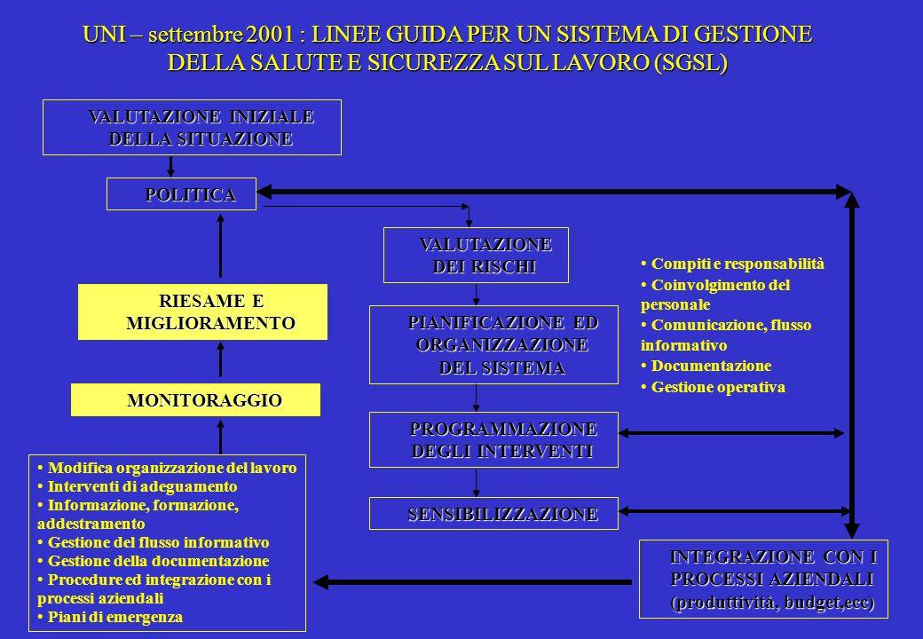 UNI – settembre 2001 : LINEE GUIDA PER UN SISTEMA DI GESTIONE DELLA SALUTE E SICUREZZA SUL LAVORO (SGSL)