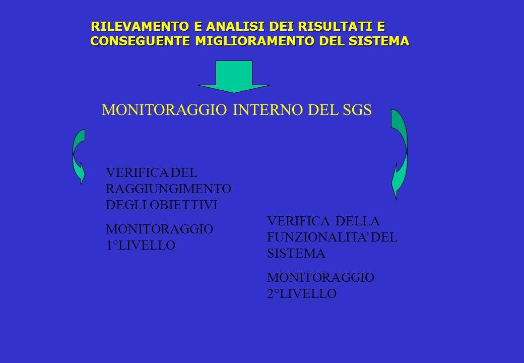 MONITORAGGIO INTERNO DEL SGS