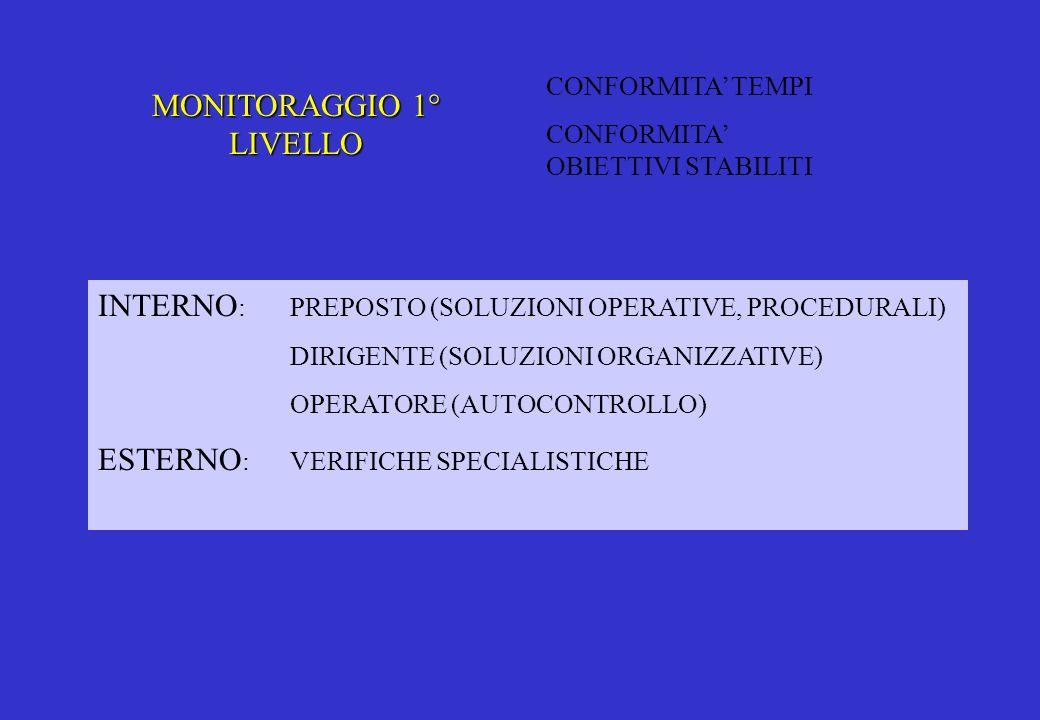 MONITORAGGIO 1° LIVELLO