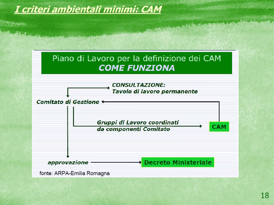 I criteri ambientali minimi: CAM