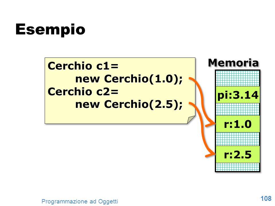 Esempio Memoria Cerchio c1= new Cerchio(1.0); Cerchio c2=